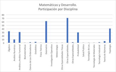 Matemáticas y Desarrollo: Participación por diciplina