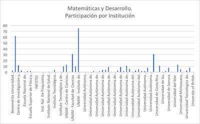 Matemáticas y Desarrollo: Participación por institución