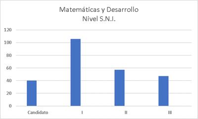 Matemáticas y Desarrollo: Participación por nivel